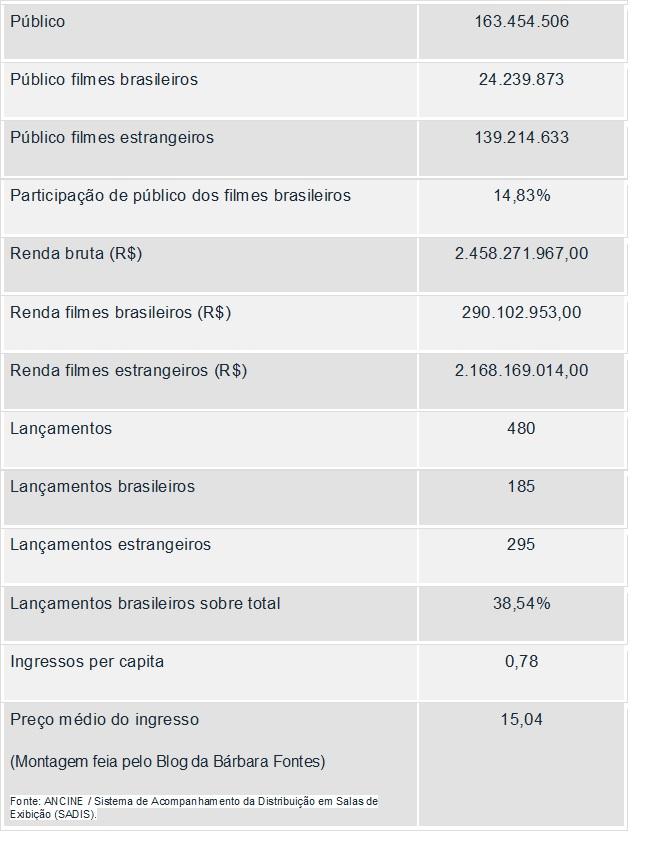 DadosOCA1_Bilheteria