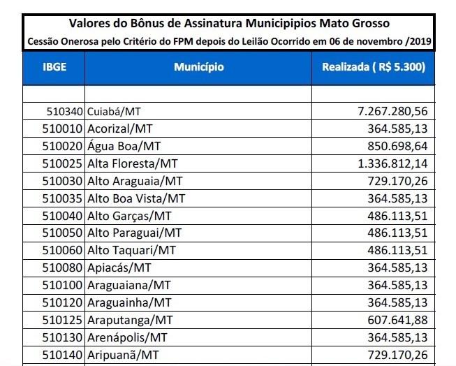 CessãoOnerosa_Tabela oficial